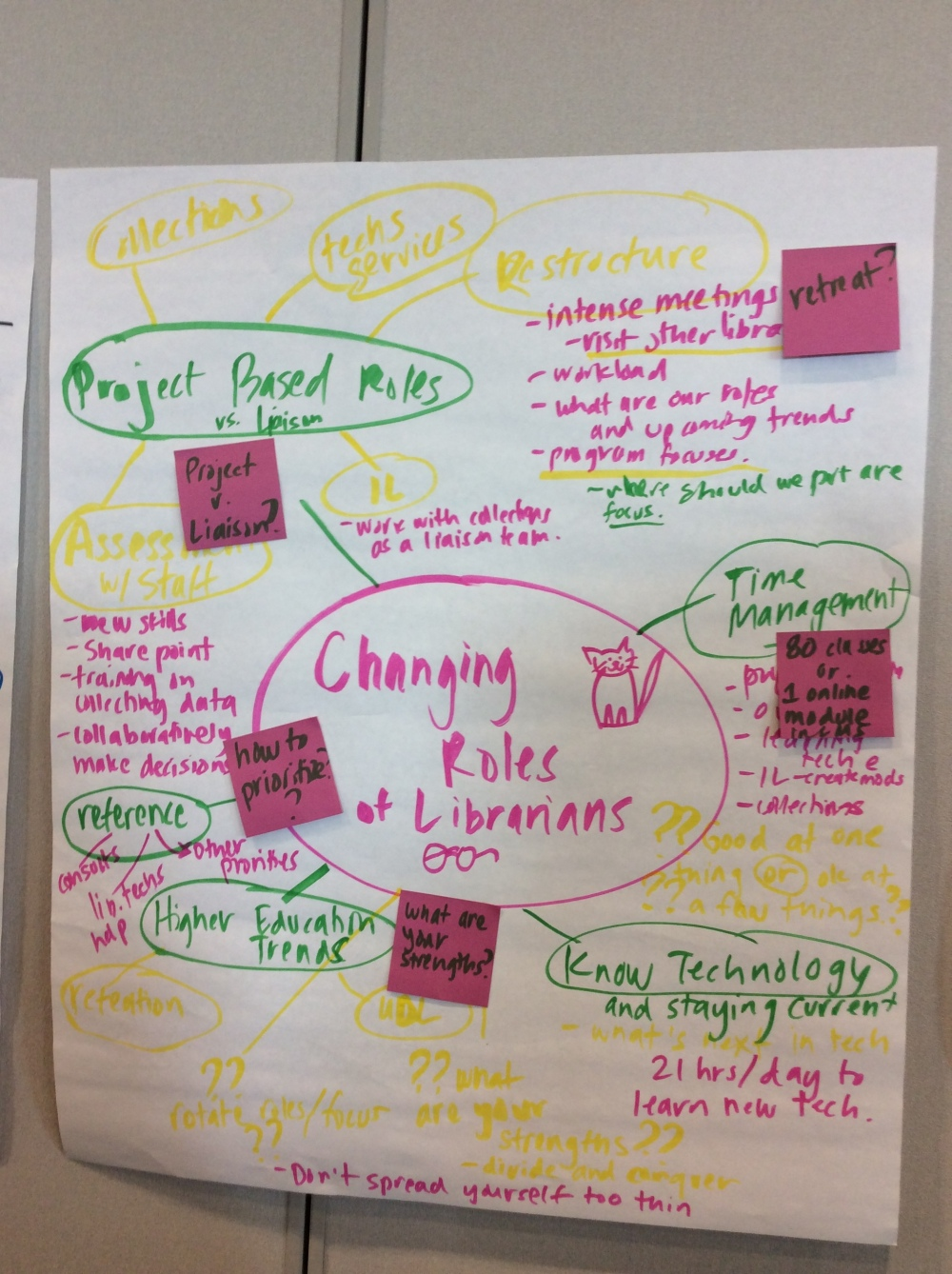 Changing Roles of Librarians discussion.